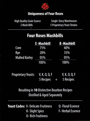 Four Roses Recipes